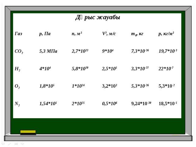 Дұрыс жауабы Газр, Паn,м3V2, м/сm0, кгр, кг/м3 СО25,3 МПа2,7*10239*...