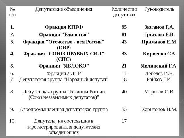 № п/п Депутатские объединения Количество депутатов Руководитель 1. Фракция КП...