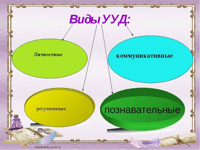 Виды УУД: Личностные коммуникативные регулятивные познавательные