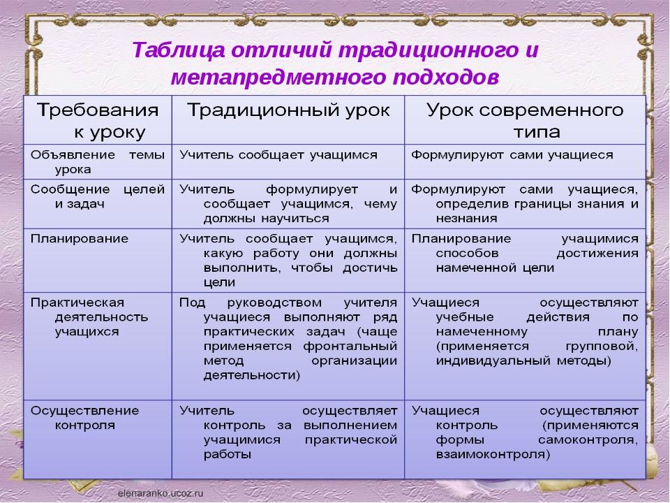 Таблица отличий традиционного и метапредметного подходов