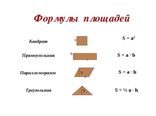 Формулы площадей h h S = a2 S = a · b S = a · h S = ½ a · h Квадрат а Прямо