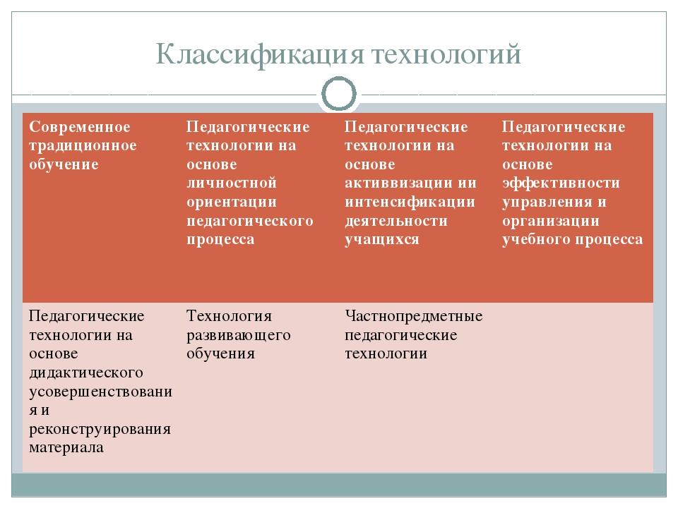 Классификация технологий Современное традиционное обучениеПедагогические тех...
