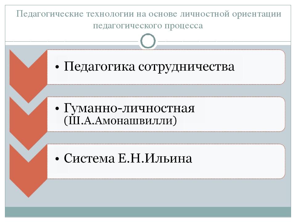Педагогические технологии на основе личностной ориентации педагогического пр...