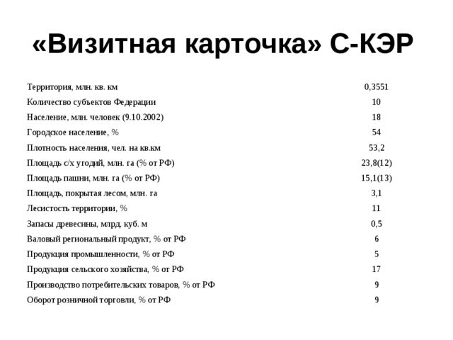 «Визитная карточка» С-КЭР Территория, млн. кв. км0,3551 Количество субъектов...