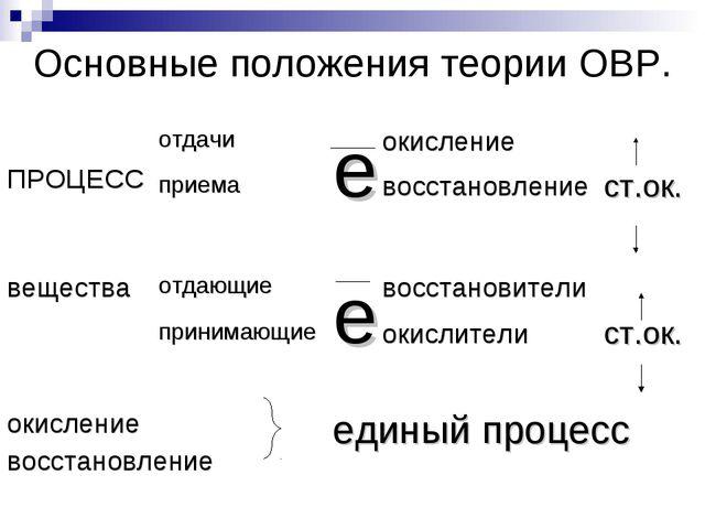 Основные положения теории ОВР.