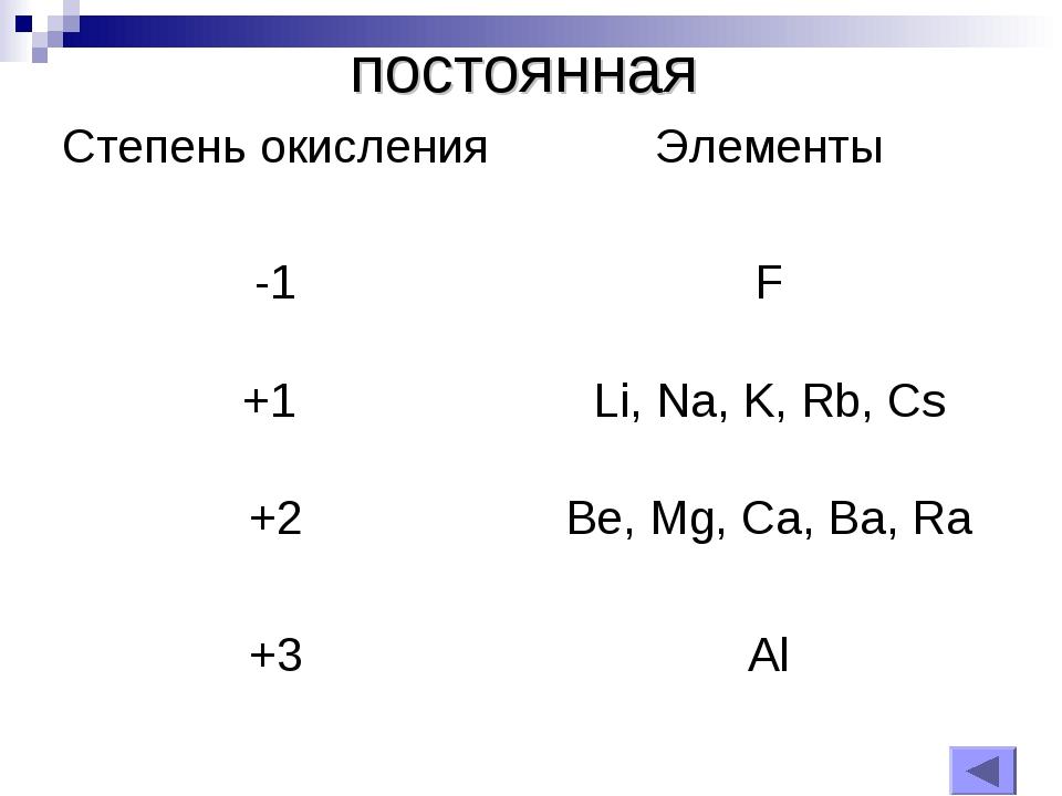 постоянная Степень окисленияЭлементы -1F +1 Li, Na, K, Rb, Cs +2Be, Mg, C...