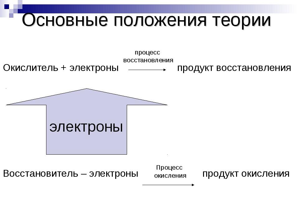 Окислитель + электроны продукт восстановления Восстановитель – электроны про...