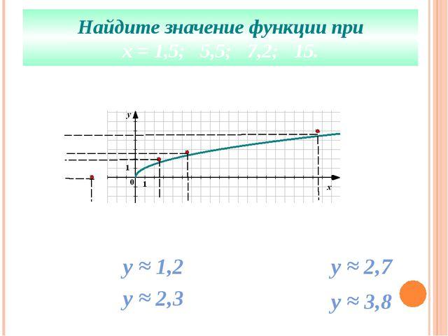 Найдите значение функции при х = 1,5; 5,5; 7,2; 15. х = 1,5 у ≈ 1,2 х = 5,5 у...