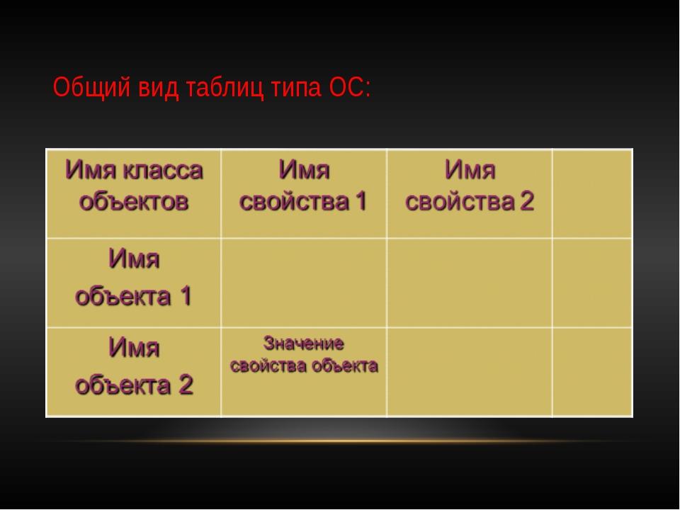 Общий вид таблиц типа ОС: