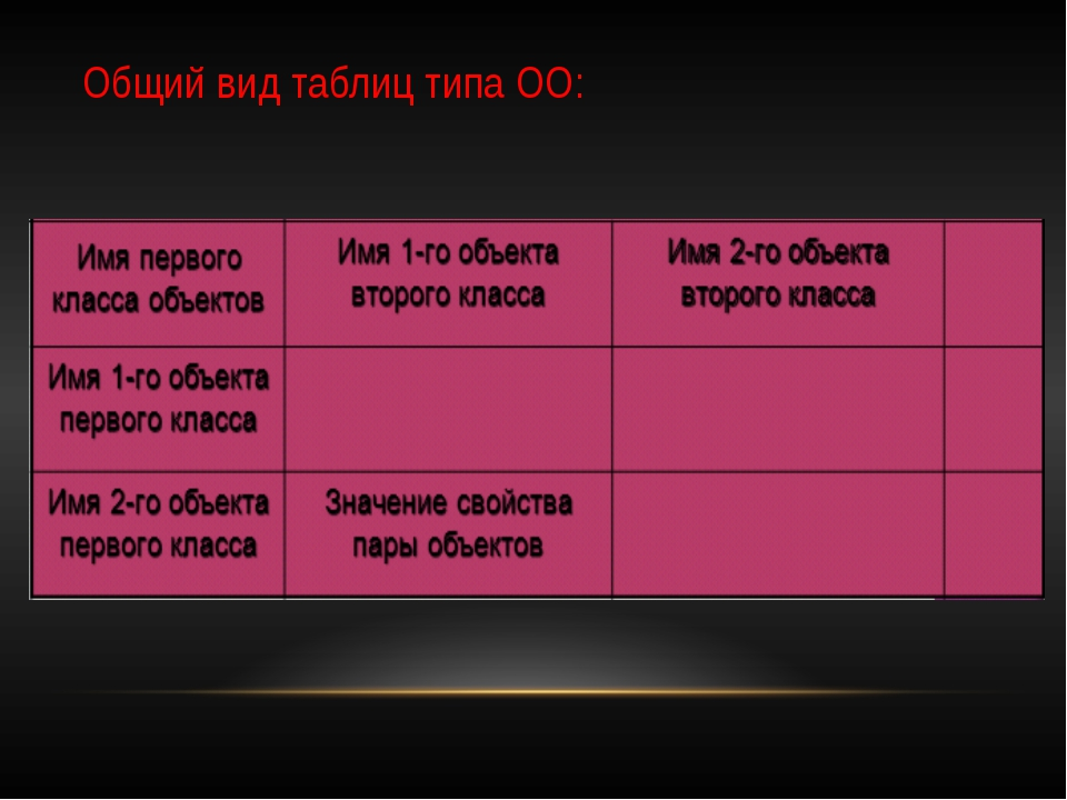 Общий вид таблиц типа ОО: