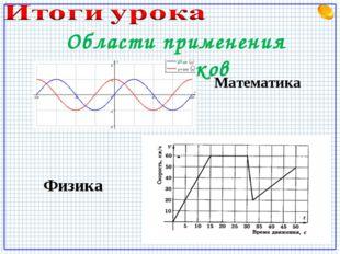Области применения графиков Математика Физика
