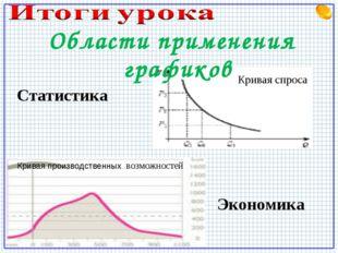 Статистика Экономика Кривая производственных возможностей Кривая спроса Облас