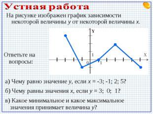 На рисунке изображен график зависимости некоторой величины у от некоторой вел