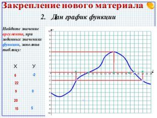 2. Дан график функции Найдите значение аргумента, при заданных значениях функ