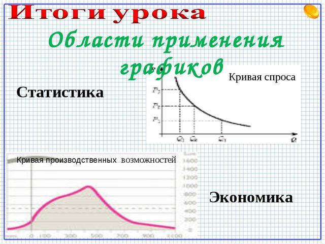 Статистика Экономика Кривая производственных возможностей Кривая спроса Облас...