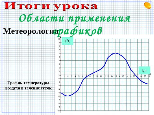 График температуры воздуха в течение суток Метеорология t, ч Области применен...