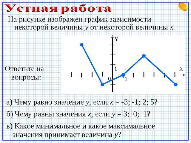 На рисунке изображен график зависимости некоторой величины у от некоторой вел...