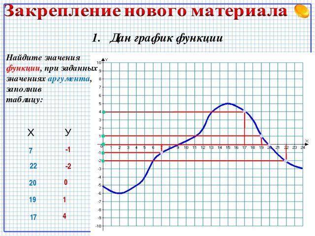 1. Дан график функции Найдите значения функции, при заданных значениях аргуме...