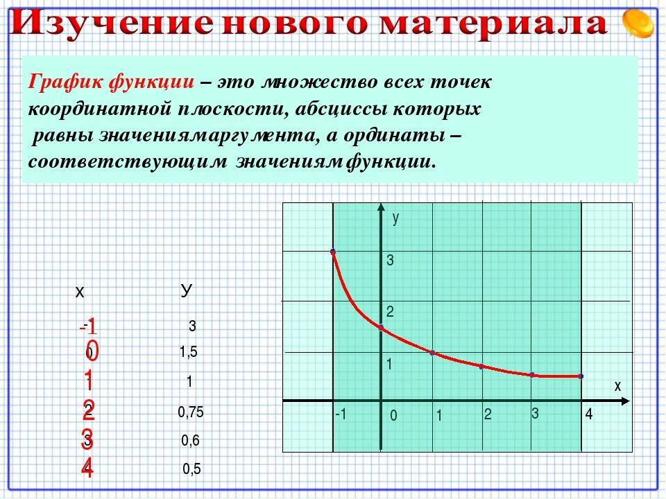 у х 0 1 2 4 3 -1 1 2 3 -1 3 0 1,5 1 1 2 0,75 3 0,6 4 0,5 Рассмотрим функцию,...