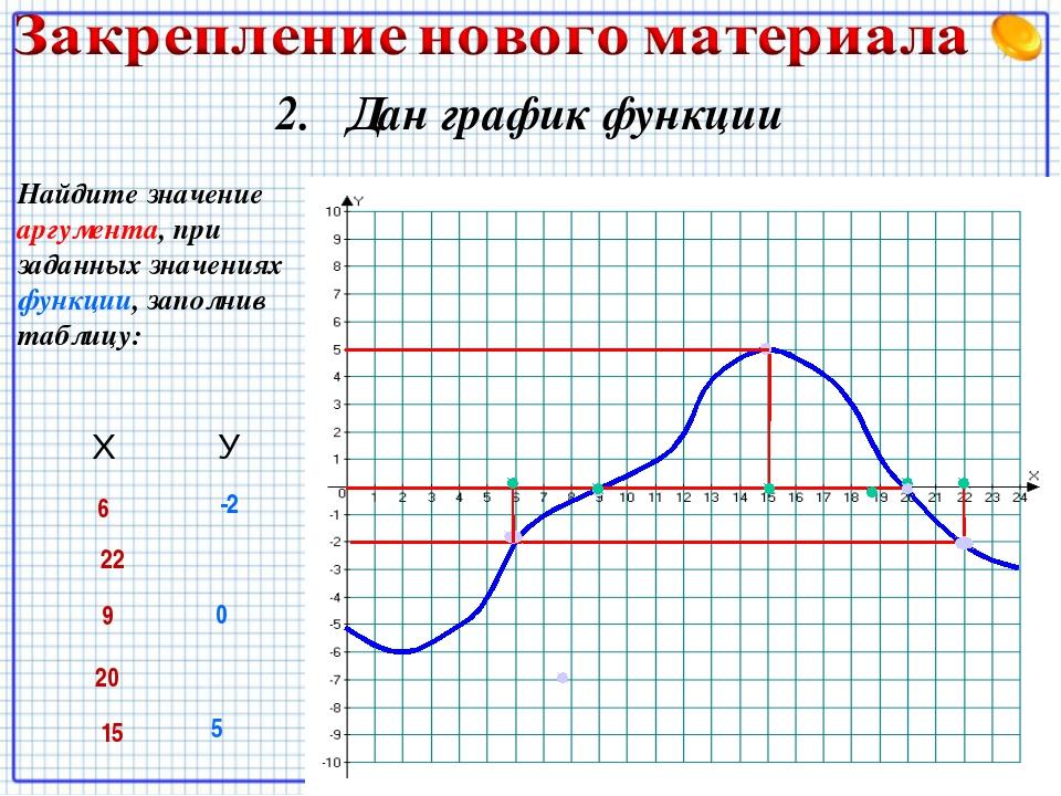 2. Дан график функции Найдите значение аргумента, при заданных значениях функ...