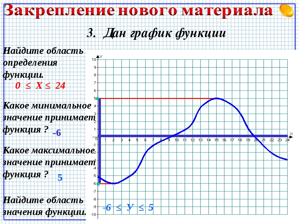 3. Дан график функции Какое минимальное значение принимает функция ? -6 Какое...
