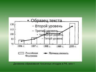 Динамика образования токсичных отходов в РФ, млн т