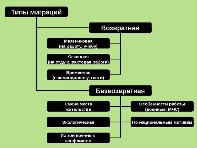 Типы миграций Возвратная Безвозвратная Маятниковая (на работу, учёбу) Сезонна...