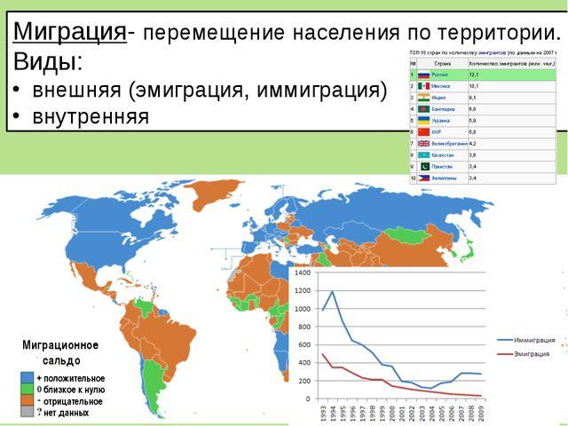 Миграция- перемещение населения по территории. Виды: внешняя (эмиграция, имми...