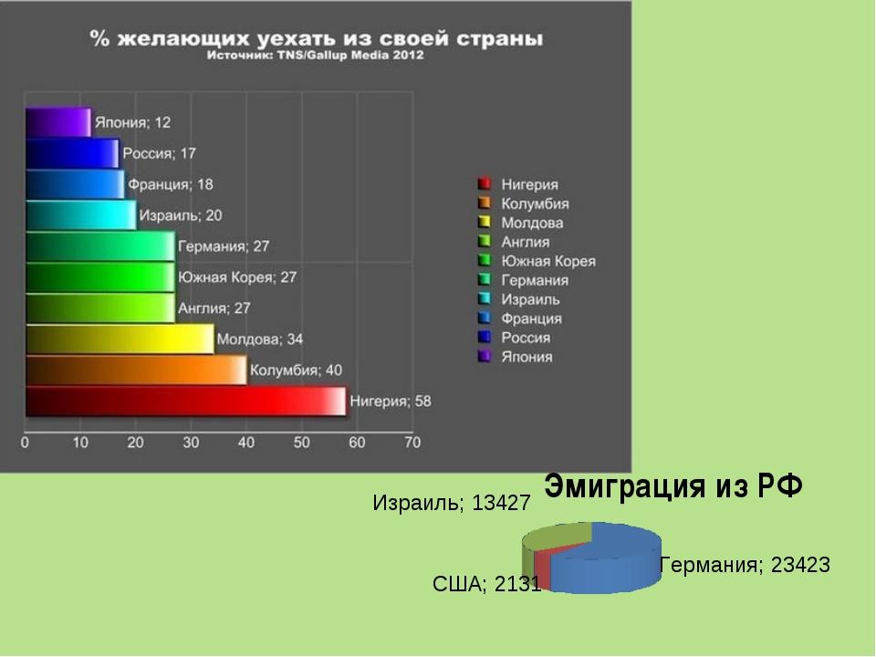 Эмиграция из РФ