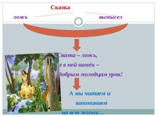 Сказка ложь вымысел Сказка – ложь, да в ней намёк – добрым молодцам урок! А