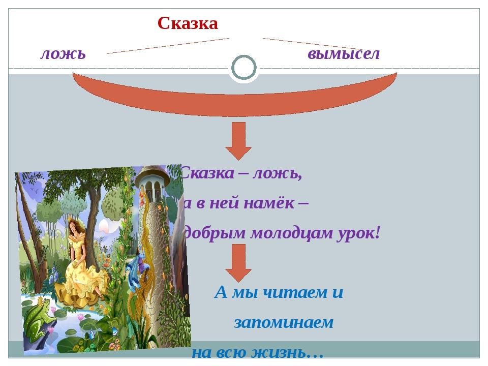 Сказка ложь вымысел Сказка – ложь, да в ней намёк – добрым молодцам урок! А...