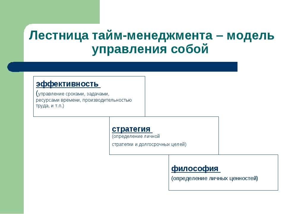 Лестница тайм-менеджмента – модель управления собой эффективность (управление...