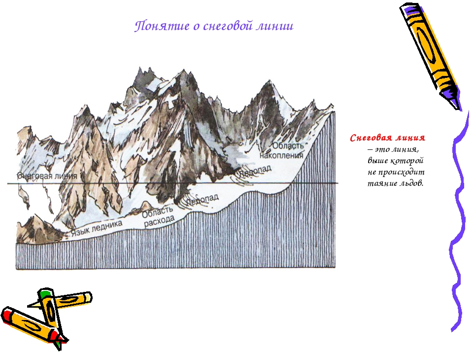 Понятие о снеговой линии Снеговая линия – это линия, выше которой не происход...
