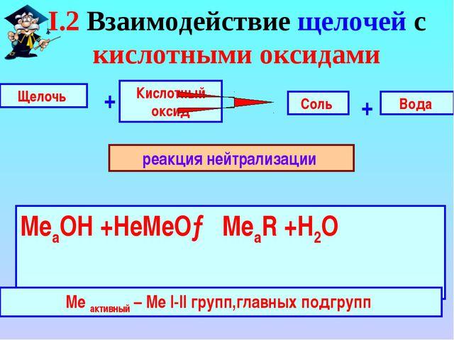 Щелочь Кислотный оксид + Вода Соль + реакция нейтрализации I.2 Взаимодействие...