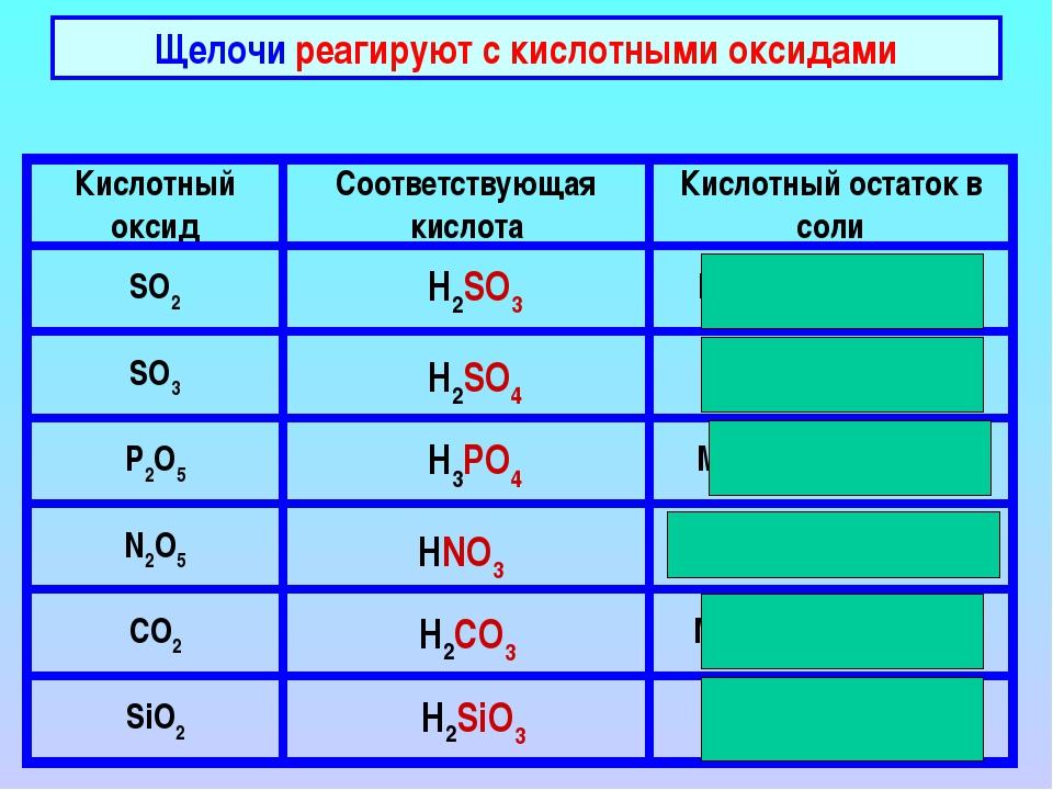 Щелочи реагируют с кислотными оксидами H2SO3 H2SO4 H3PO4 HNO3 H2CO3 H2SiO3