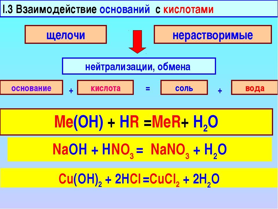I.3 Взаимодействие оснований с кислотами нейтрализации, обмена щелочи нераств...
