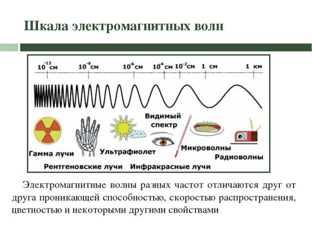 Шкала электромагнитных волн Электромагнитные волны разных частот отличаются д...