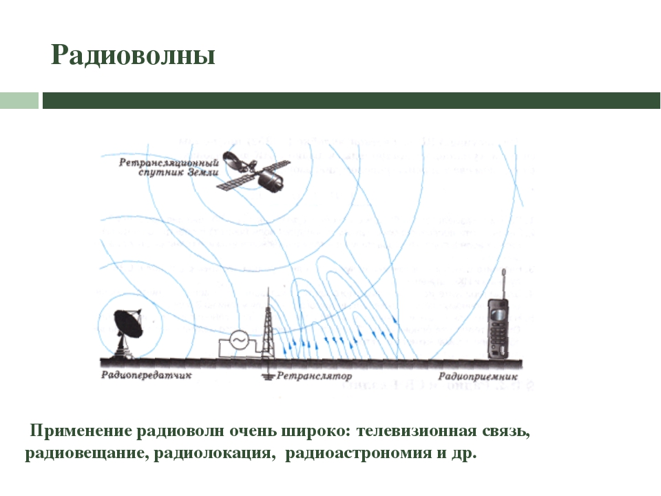 Радиоволны Применение радиоволн очень широко: телевизионная связь, радиовещан...
