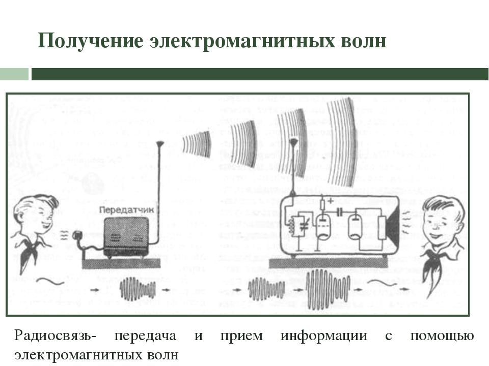 Получение электромагнитных волн Радиосвязь- передача и прием информации с пом...