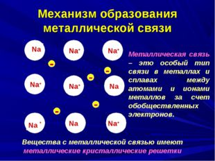 Na+ Механизм образования металлической связи Na Na Na Na Na Na Na Na Na Na+ N