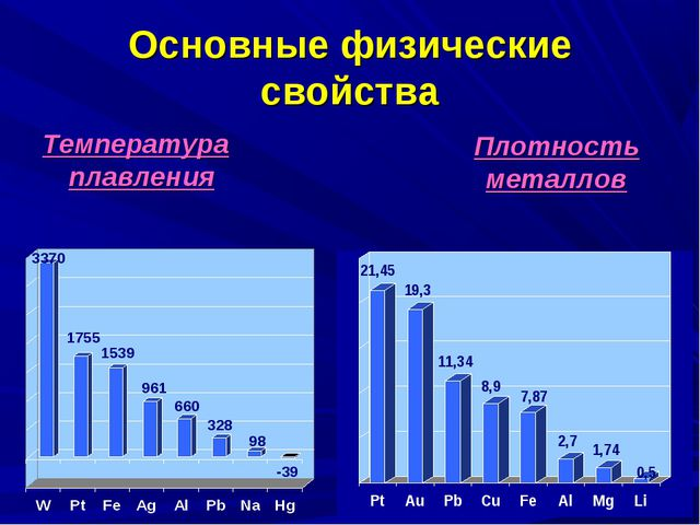 Основные физические свойства Температура плавления Плотность металлов