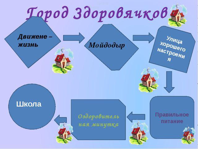 Город Здоровячков Улица хорошего настроения Правильное питание Оздоровительна...