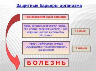Защитные барьеры организма Проникновение м/о в организм Кожа, слизистые оболо