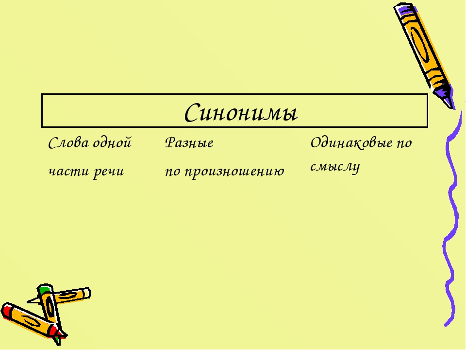 Синонимы Слова одной части речиРазные по произношениюОдинаковые по смыслу