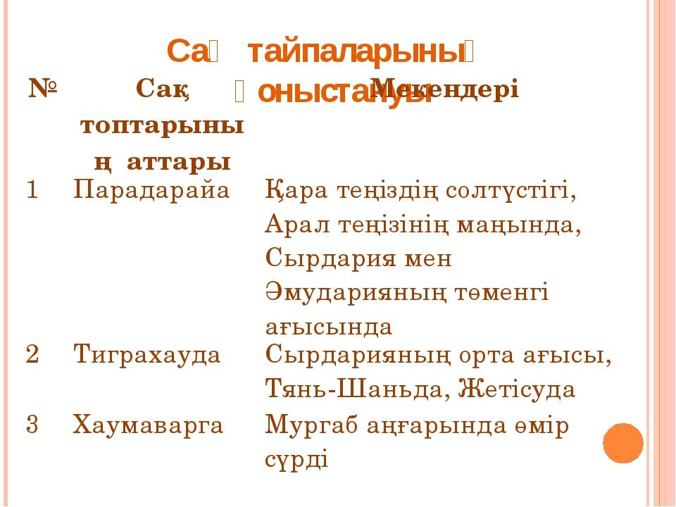 Сақ тайпаларының қоныстануы №Сақ топтарының аттарыМекендері 1ПарадарайаҚа...