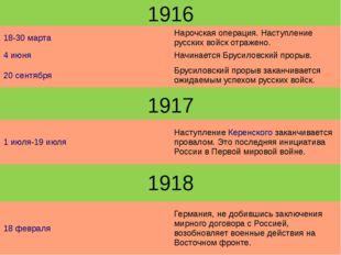 1916 1917 1918 18-30марта Нарочскаяоперация. Наступление русских войск отраже