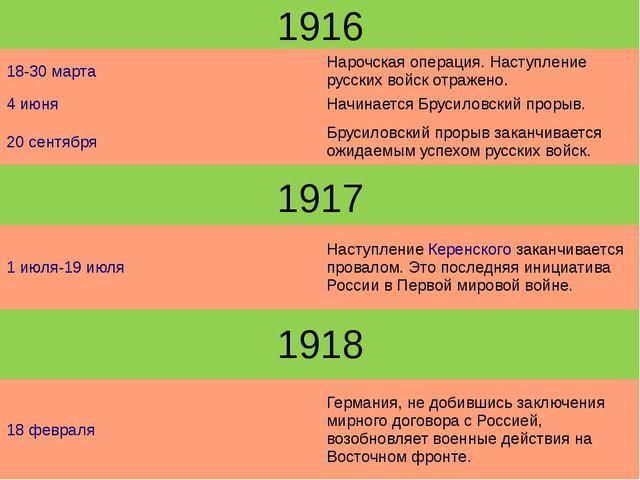 1916 1917 1918 18-30марта Нарочскаяоперация. Наступление русских войск отраже...