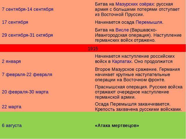 1915 7 сентября-14 сентября Битва наМазурских озёрах: русская армия с больши...