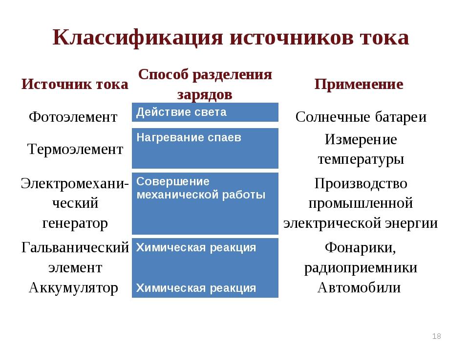 Классификация источников тока * Источник токаСпособ разделения зарядовПриме...