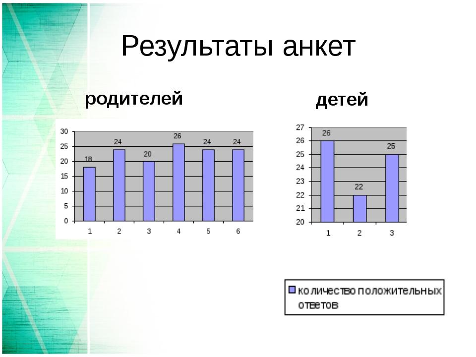 Результаты анкет родителей детей